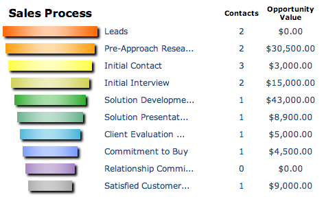 Assign Contact to the Sales Process1